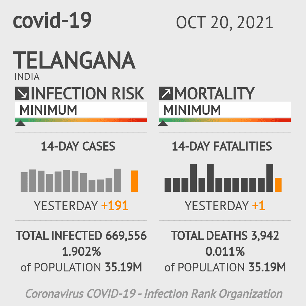 Telangana Coronavirus Covid-19 Risk of Infection Update for 23 Counties on August 27, 2021