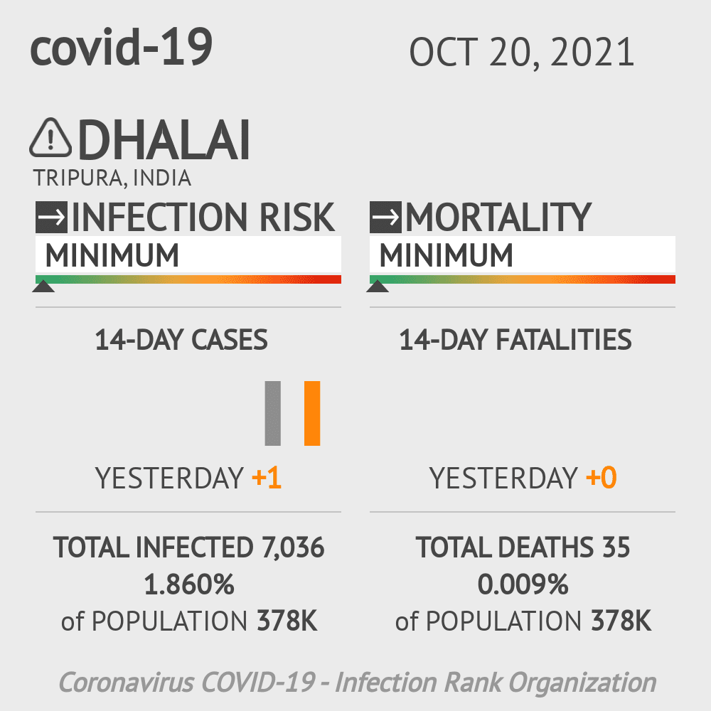 Dhalai Coronavirus Covid-19 Risk of Infection on March 07, 2021