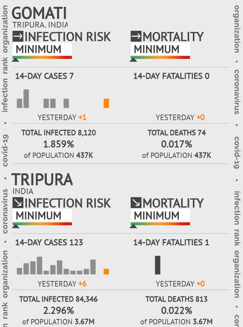 Gomati Coronavirus Covid-19 Risk of Infection on February 28, 2021