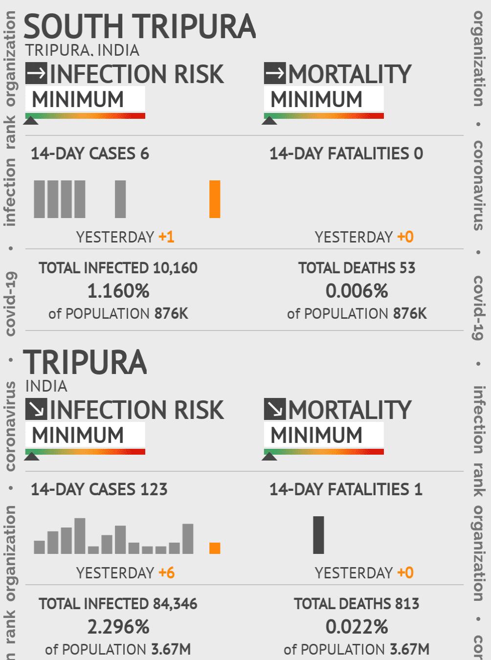South Tripura Coronavirus Covid-19 Risk of Infection on February 23, 2021