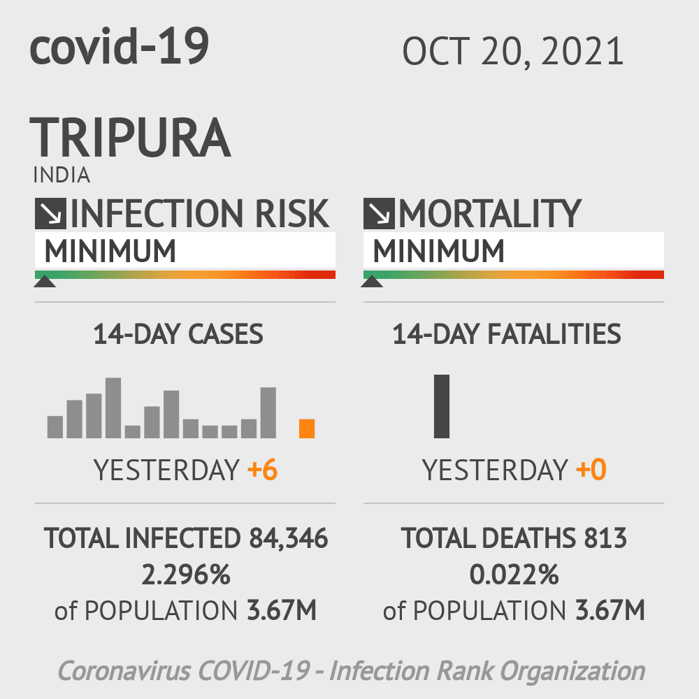 Tripura Coronavirus Covid-19 Risk of Infection Update for 8 Counties on March 07, 2021
