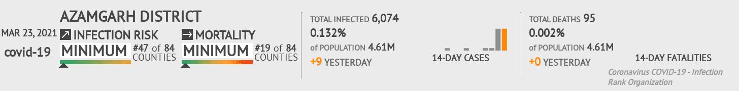 Azamgarh district Coronavirus Covid-19 Risk of Infection on February 25, 2021