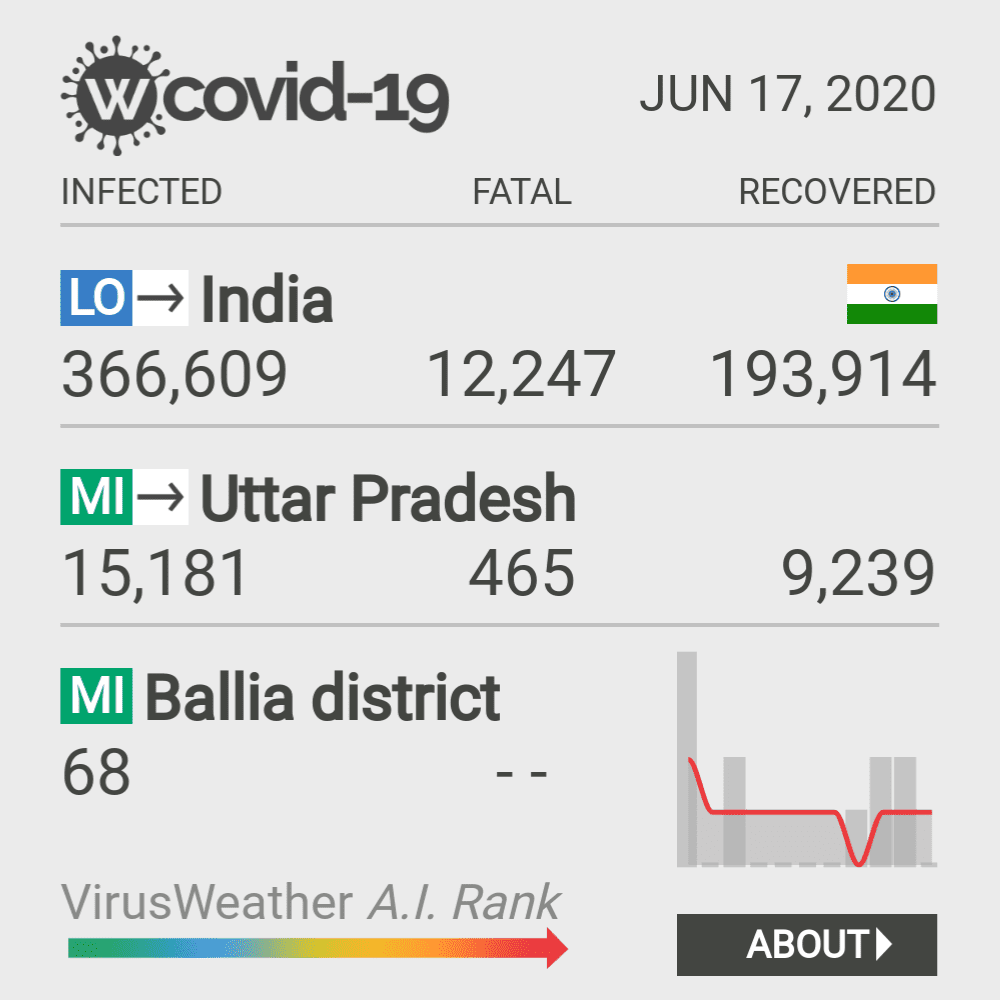 Ballia district Coronavirus Covid-19 Risk of Infection on March 23, 2021
