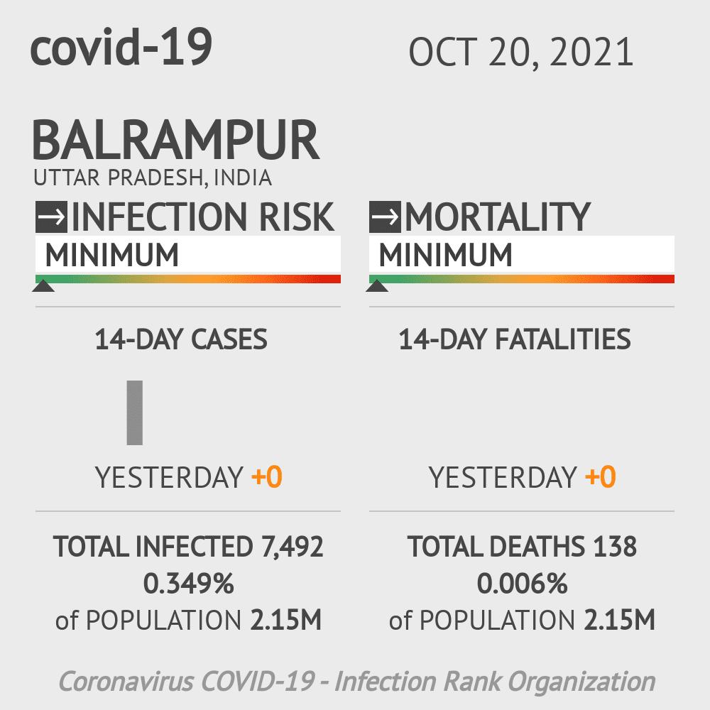 Balrampur Coronavirus Covid-19 Risk of Infection on February 25, 2021