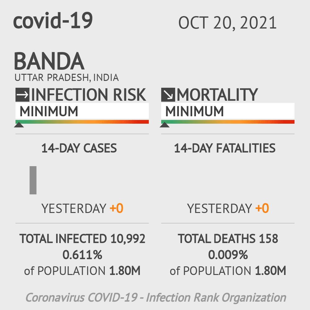Banda Coronavirus Covid-19 Risk of Infection on February 28, 2021