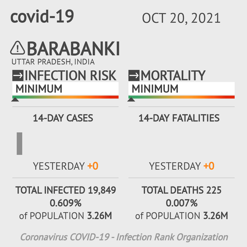 Barabanki Coronavirus Covid-19 Risk of Infection on February 26, 2021