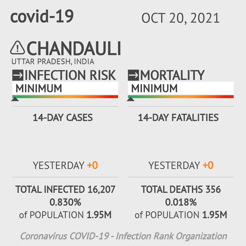 Chandauli Coronavirus Covid-19 Risk of Infection on February 26, 2021