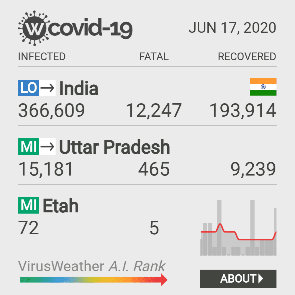 Etah Coronavirus Covid-19 Risk of Infection on March 02, 2021