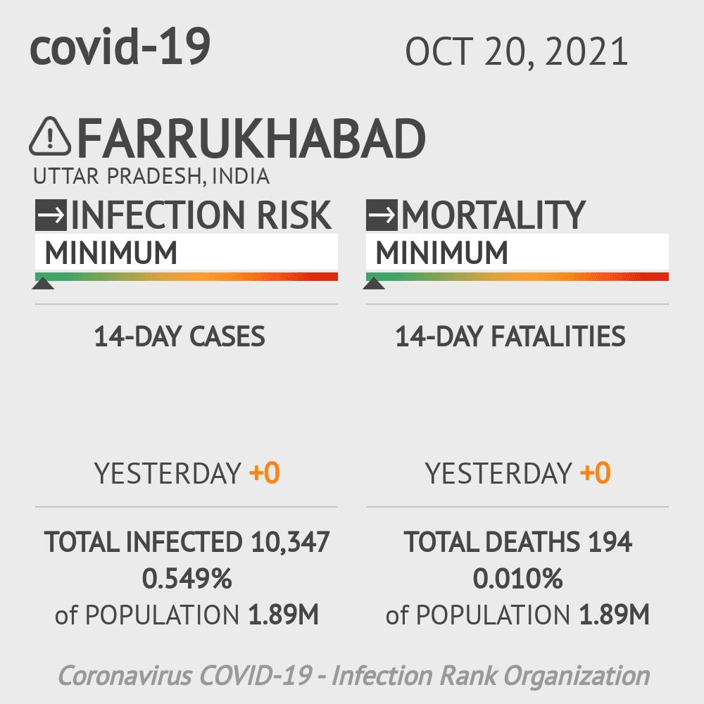 Farrukhabad Coronavirus Covid-19 Risk of Infection on March 06, 2021