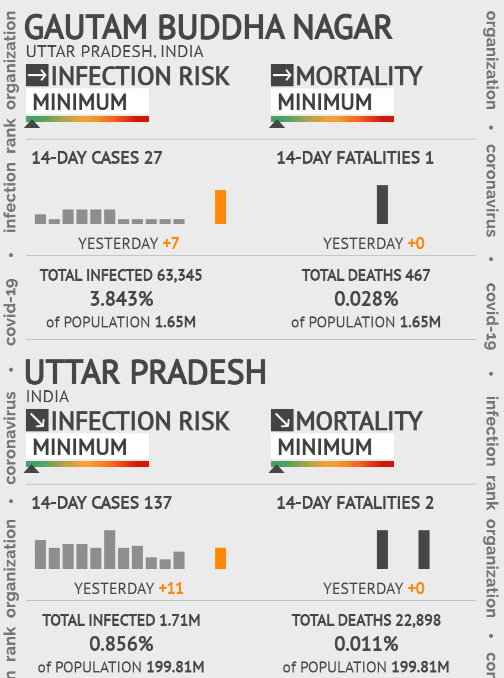 Gautam Buddha Nagar Coronavirus Covid-19 Risk of Infection on February 23, 2021