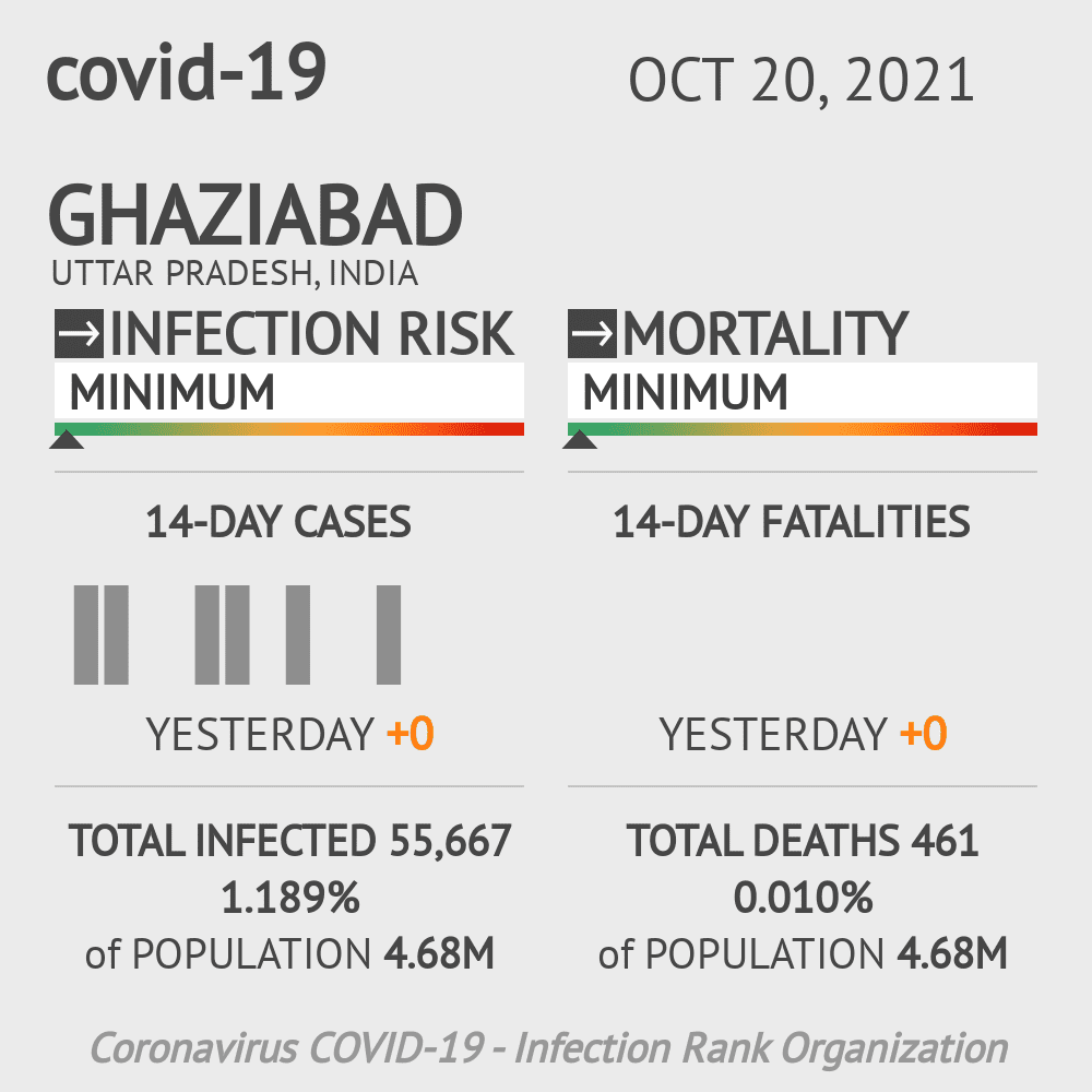 Ghaziabad Coronavirus Covid-19 Risk of Infection on February 28, 2021