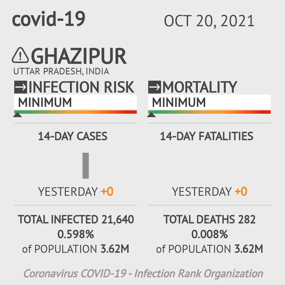 Ghazipur Coronavirus Covid-19 Risk of Infection on March 02, 2021