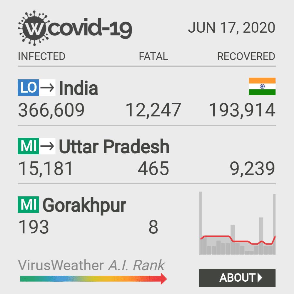 Gorakhpur Coronavirus Covid-19 Risk of Infection on March 07, 2021