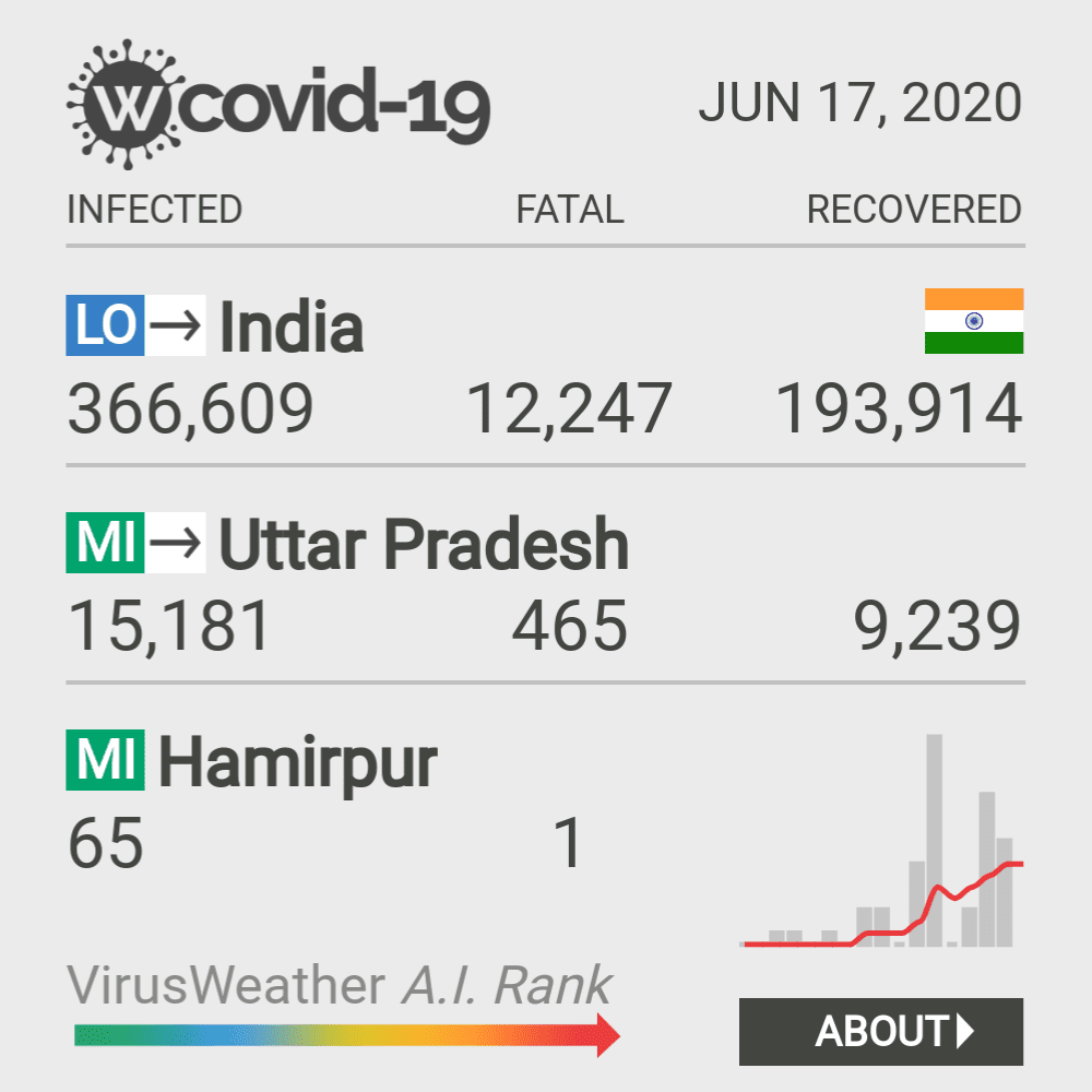Hamirpur Coronavirus Covid-19 Risk of Infection on February 26, 2021