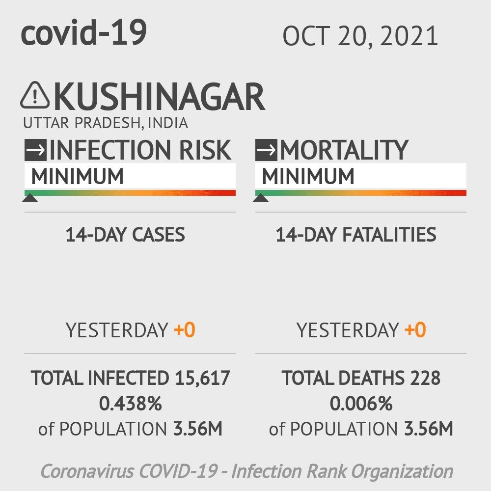 Kushinagar Coronavirus Covid-19 Risk of Infection on March 06, 2021