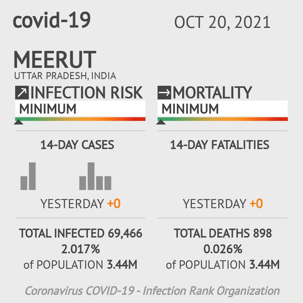 Meerut Coronavirus Covid-19 Risk of Infection on February 26, 2021