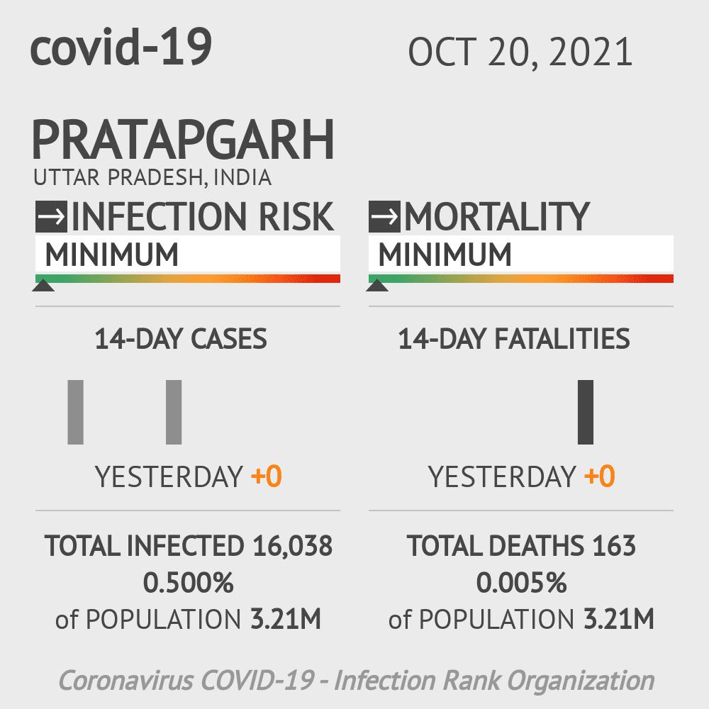 Pratapgarh Coronavirus Covid-19 Risk of Infection on February 23, 2021