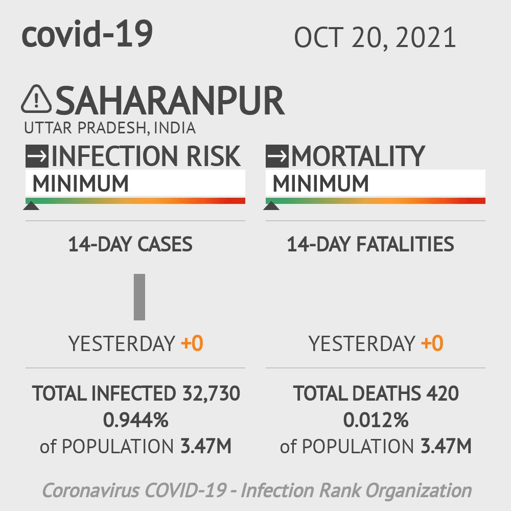 Saharanpur Coronavirus Covid-19 Risk of Infection on February 28, 2021