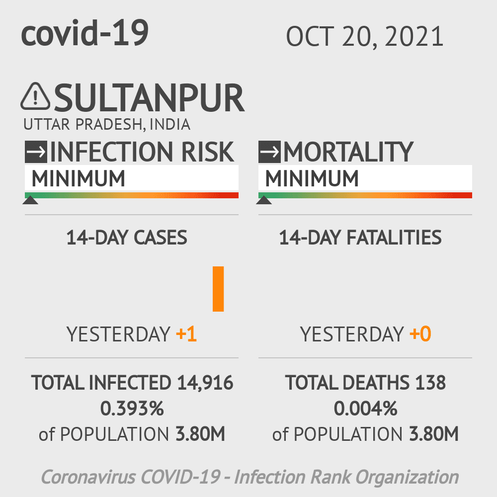 Sultanpur Coronavirus Covid-19 Risk of Infection on February 25, 2021
