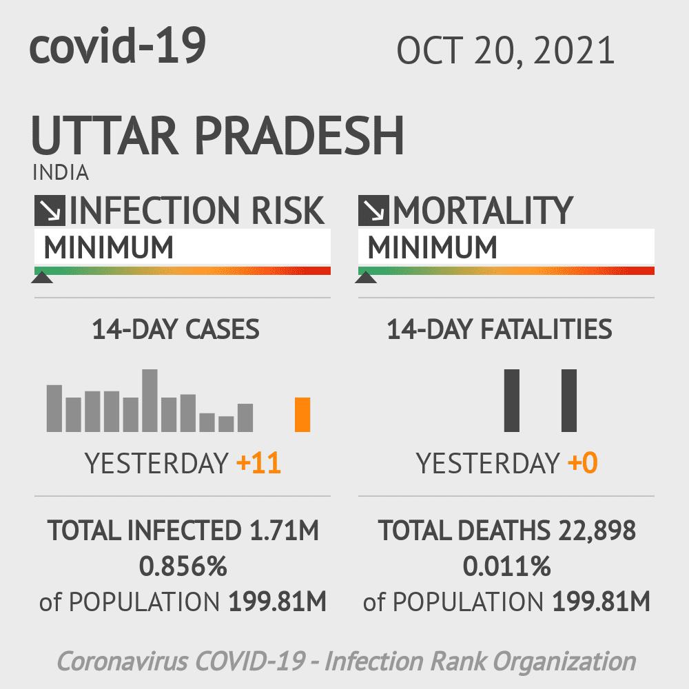 Uttar Pradesh Coronavirus Covid-19 Risk of Infection Update for 84 Counties on February 23, 2021