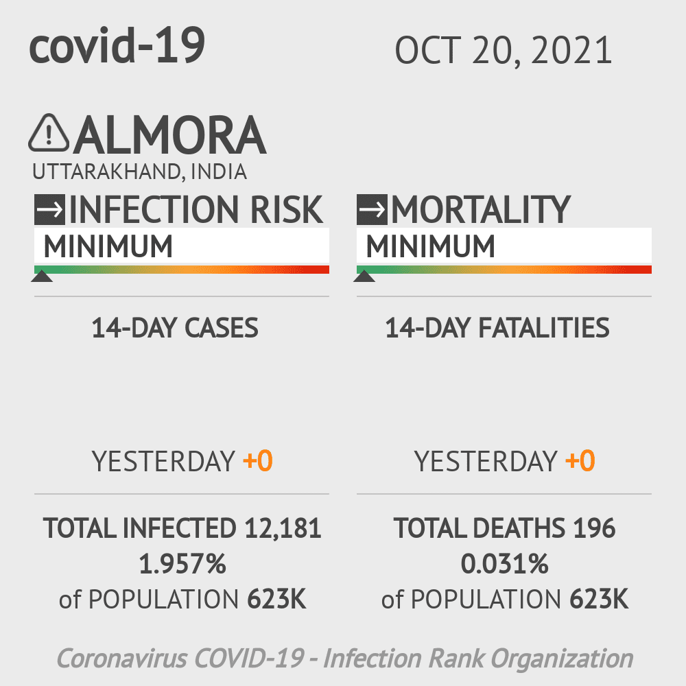 Almora Coronavirus Covid-19 Risk of Infection on February 25, 2021