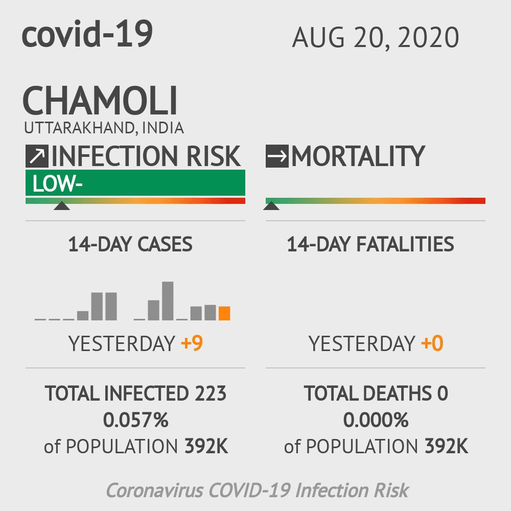 Chamoli Coronavirus Covid-19 Risk of Infection on February 26, 2021