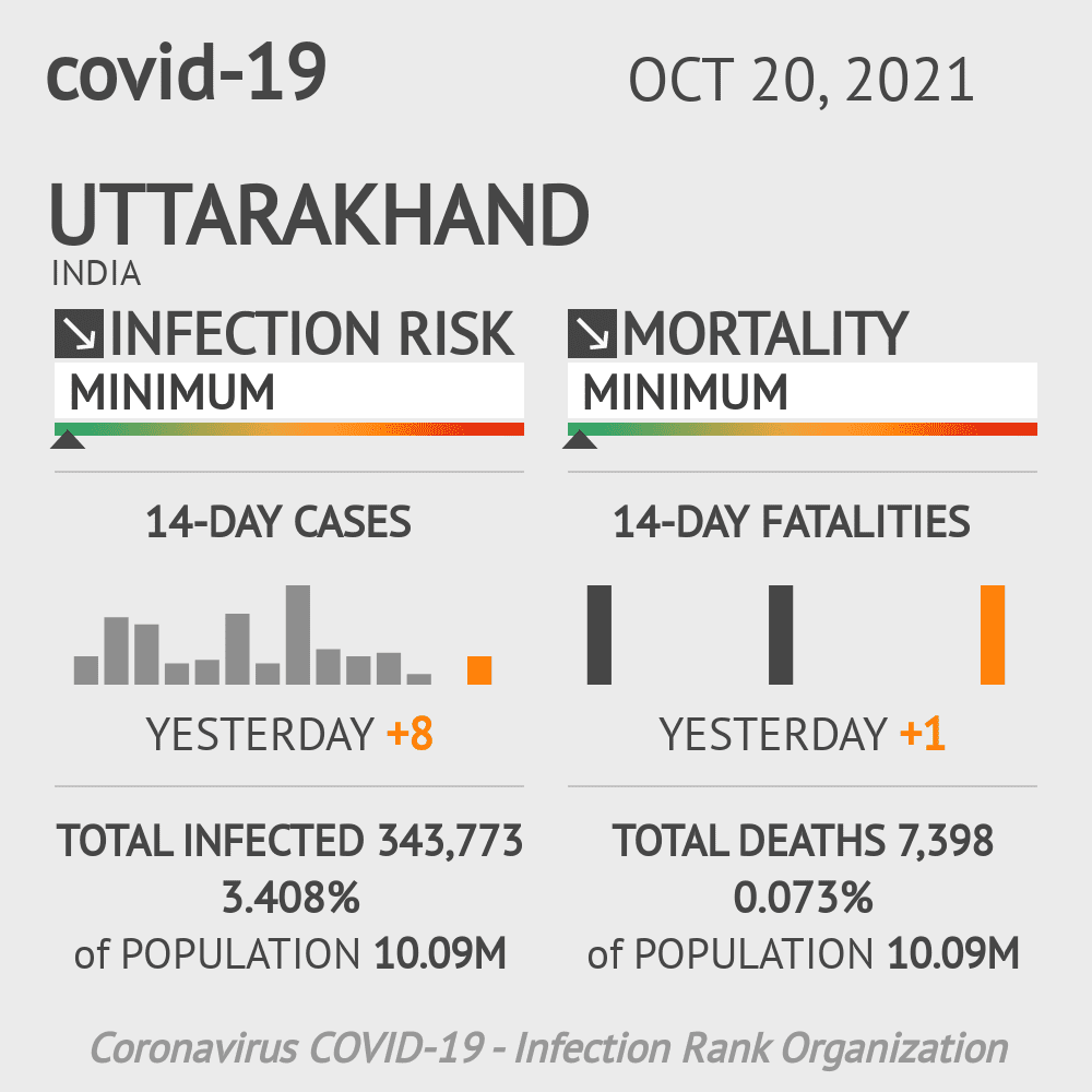 Uttarakhand Coronavirus Covid-19 Risk of Infection Update for 13 Counties on March 07, 2021