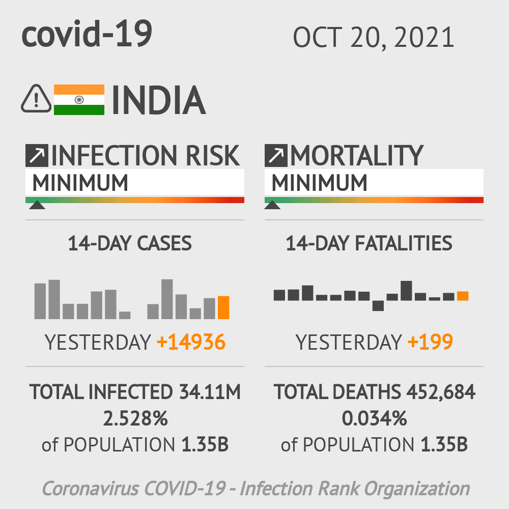 India Coronavirus Covid-19 Risk of Infection Update for 38 States on May 15, 2021