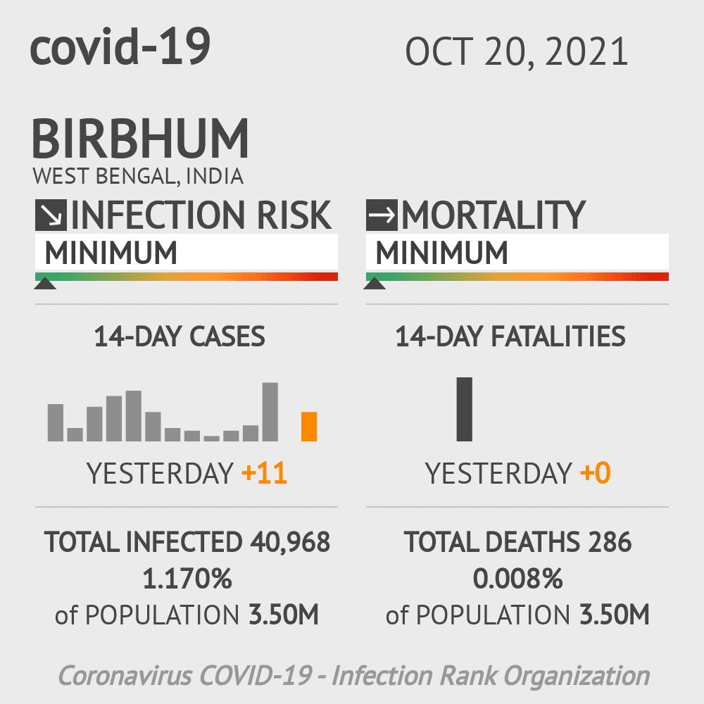 Birbhum Coronavirus Covid-19 Risk of Infection on March 02, 2021