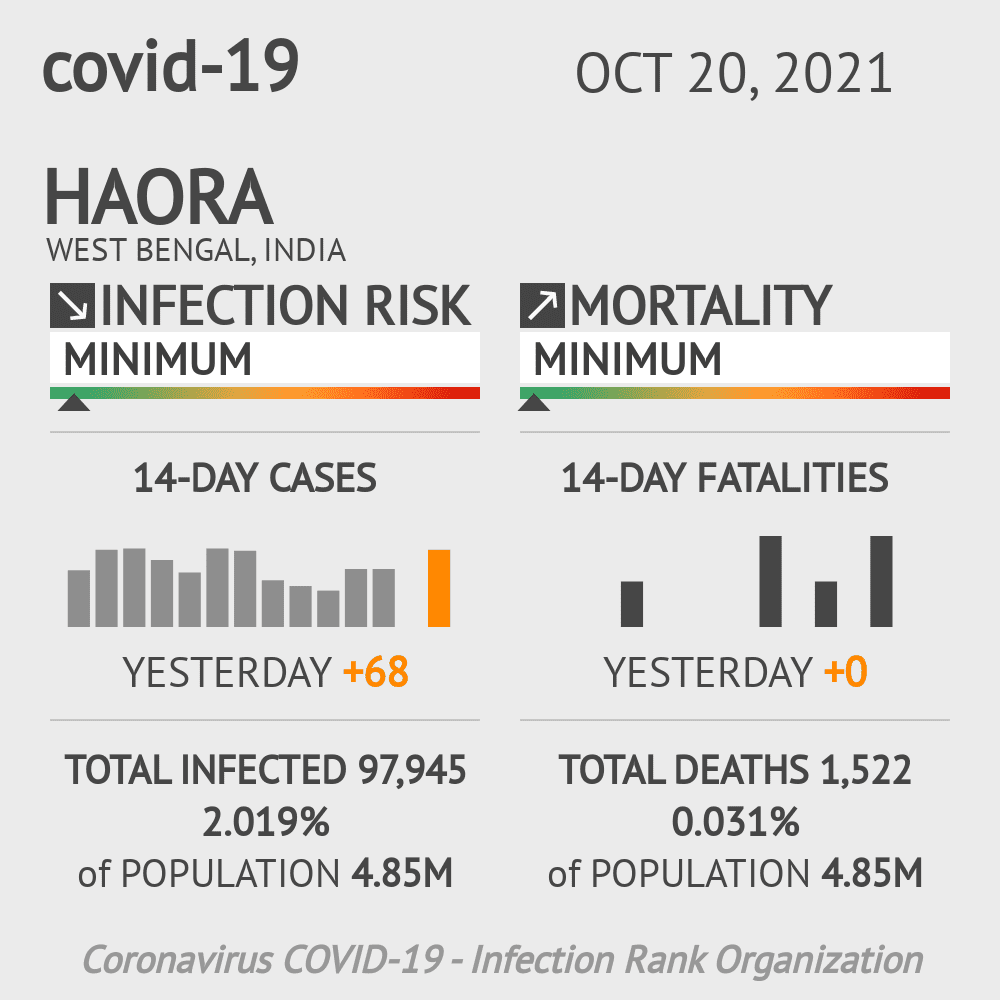 Haora Coronavirus Covid-19 Risk of Infection on February 28, 2021