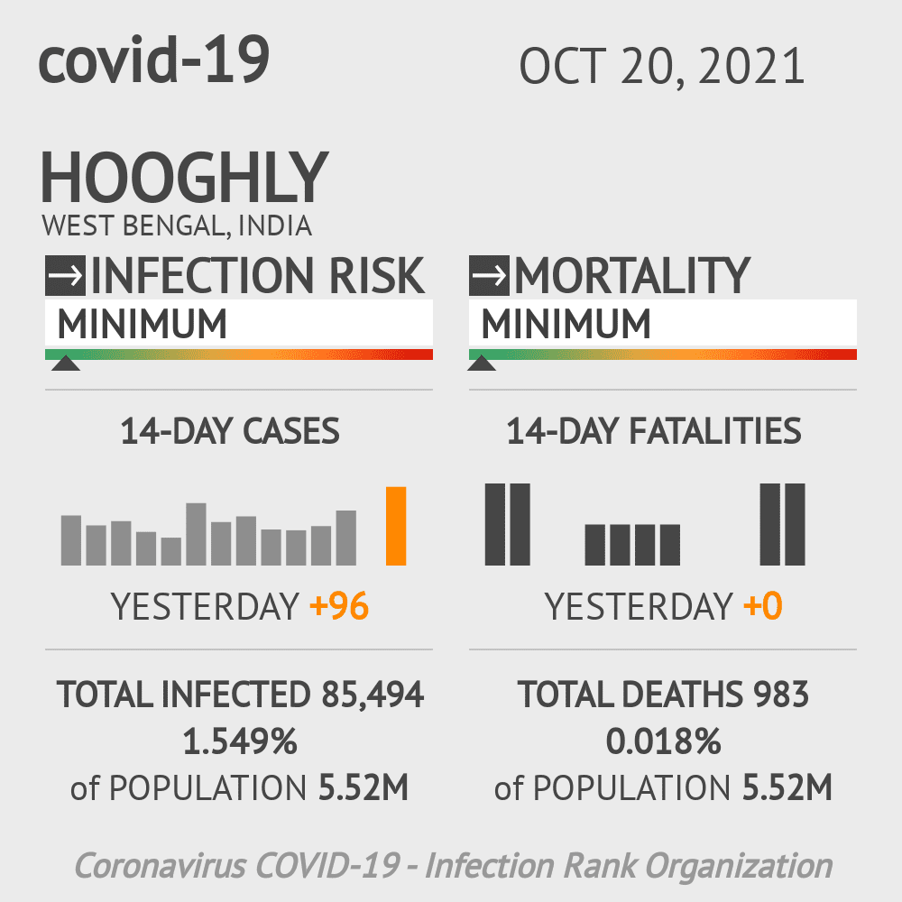 Hooghly Coronavirus Covid-19 Risk of Infection on February 25, 2021