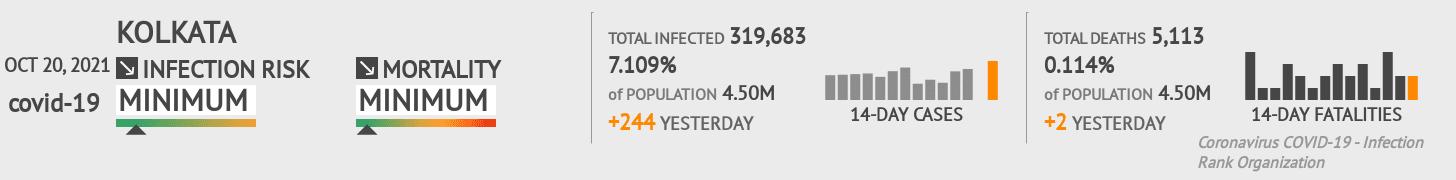 Kolkata Coronavirus Covid-19 Risk of Infection on February 28, 2021