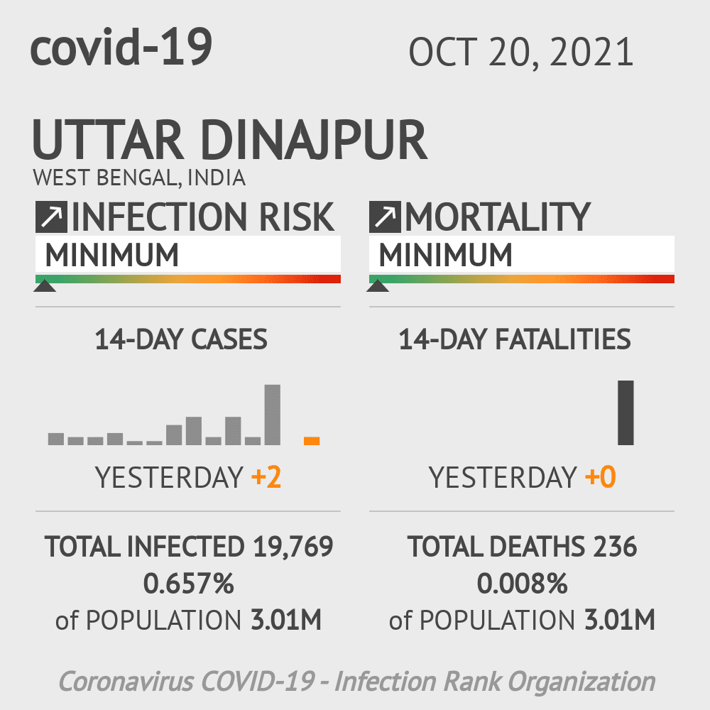 Uttar Dinajpur Coronavirus Covid-19 Risk of Infection on February 23, 2021