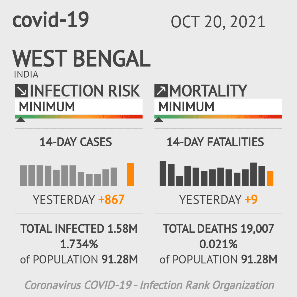 West Bengal Coronavirus Covid-19 Risk of Infection Update for 33 Counties on August 04, 2021