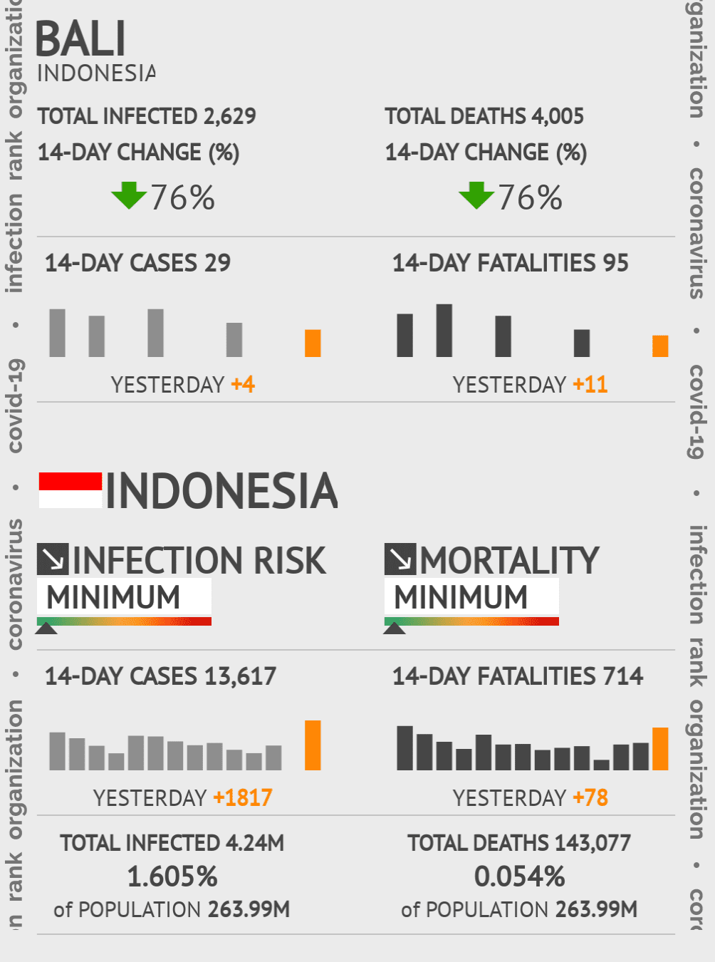 Bali Coronavirus Covid-19 Risk of Infection on March 07, 2021