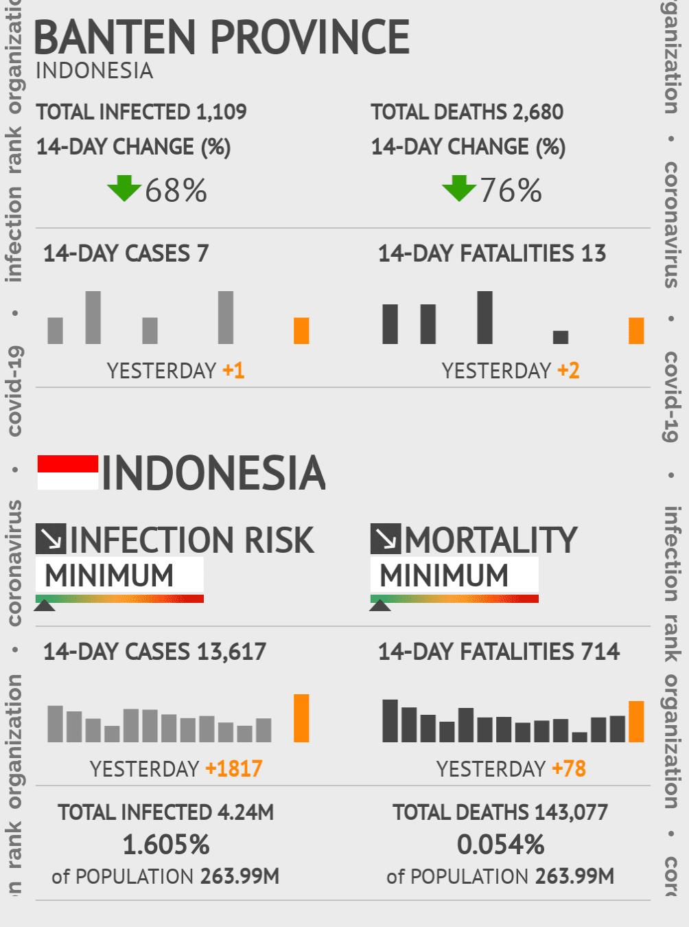 Banten Coronavirus Covid-19 Risk of Infection on July 24, 2021