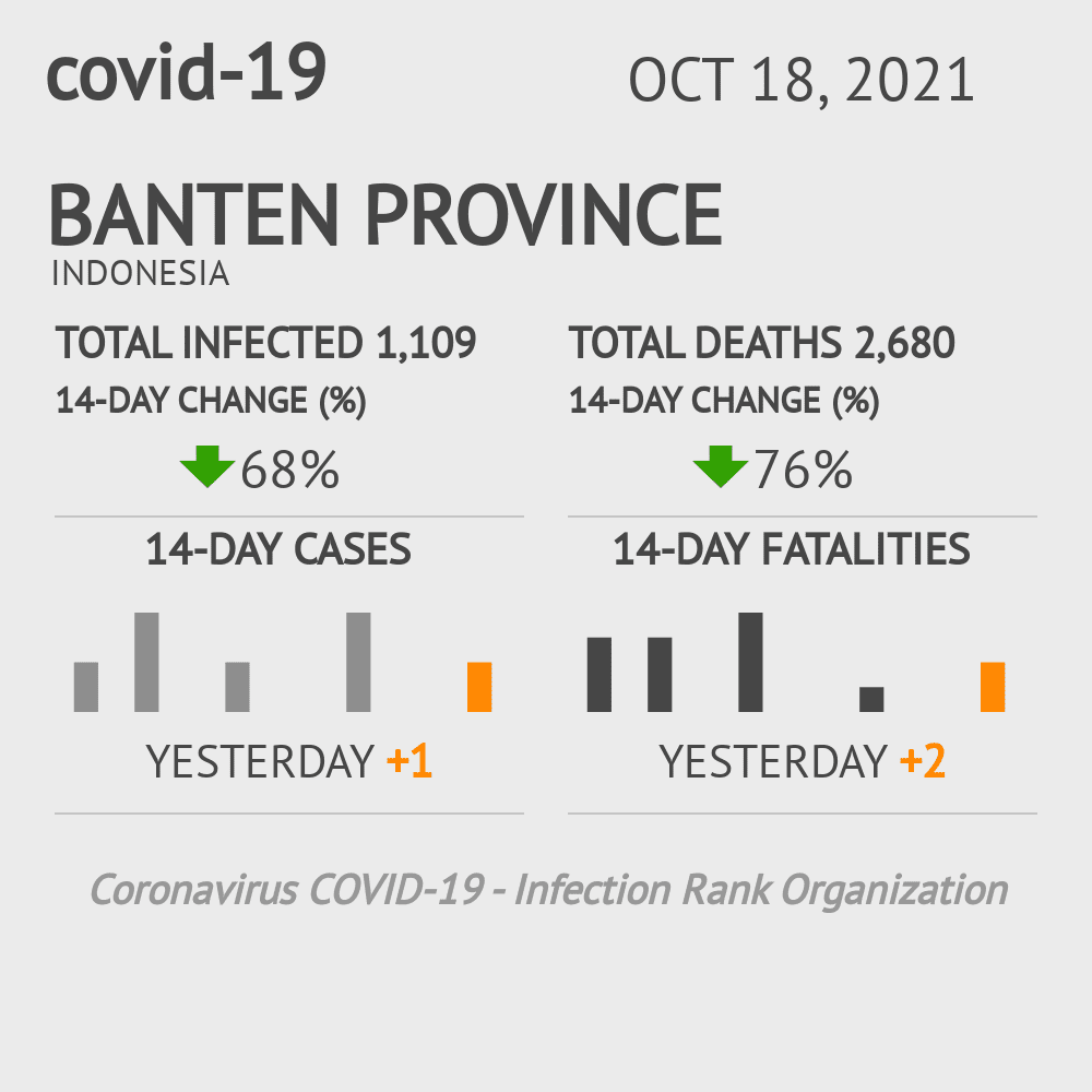 Banten Coronavirus Covid-19 Risk of Infection on March 09, 2021