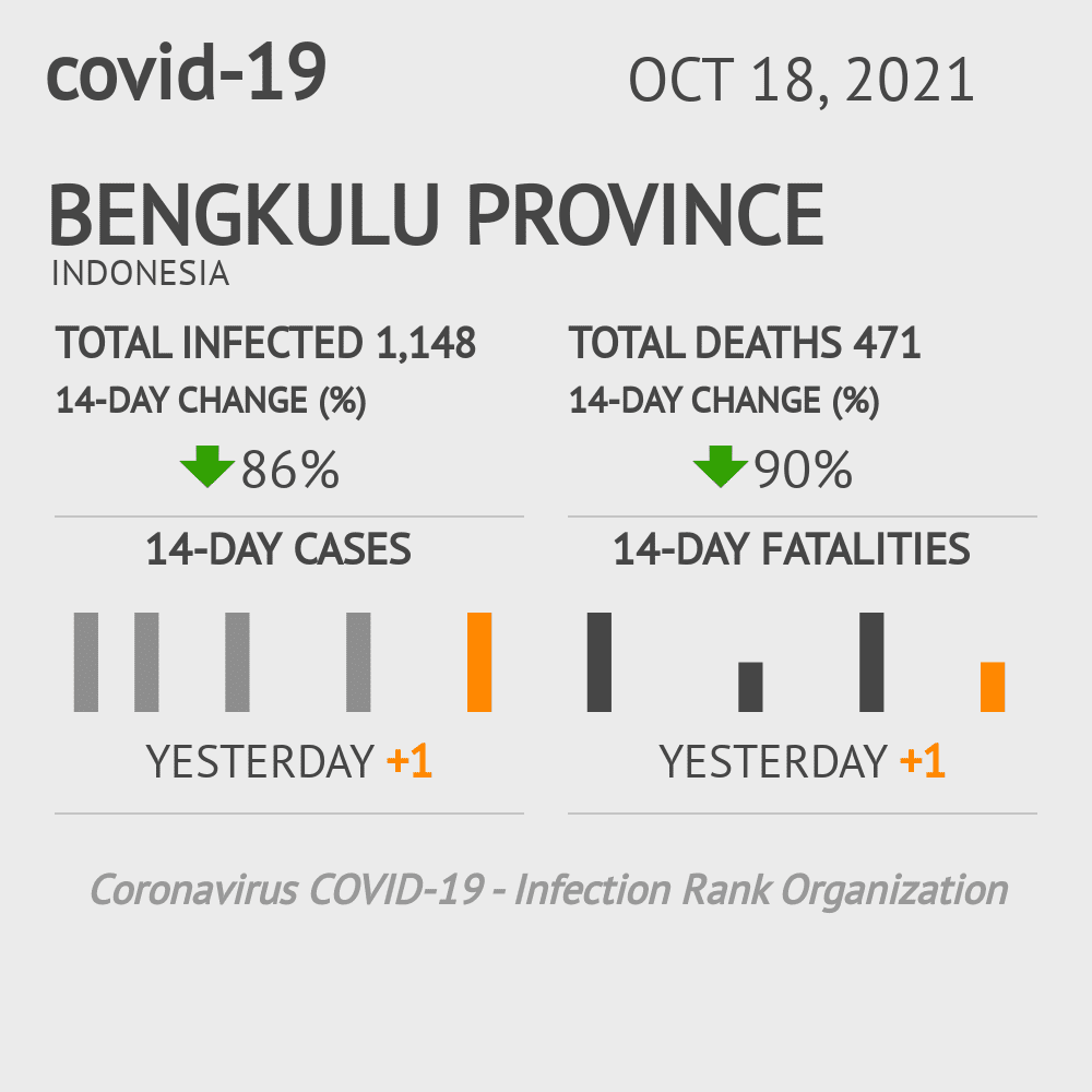 Bengkulu Coronavirus Covid-19 Risk of Infection on March 07, 2021