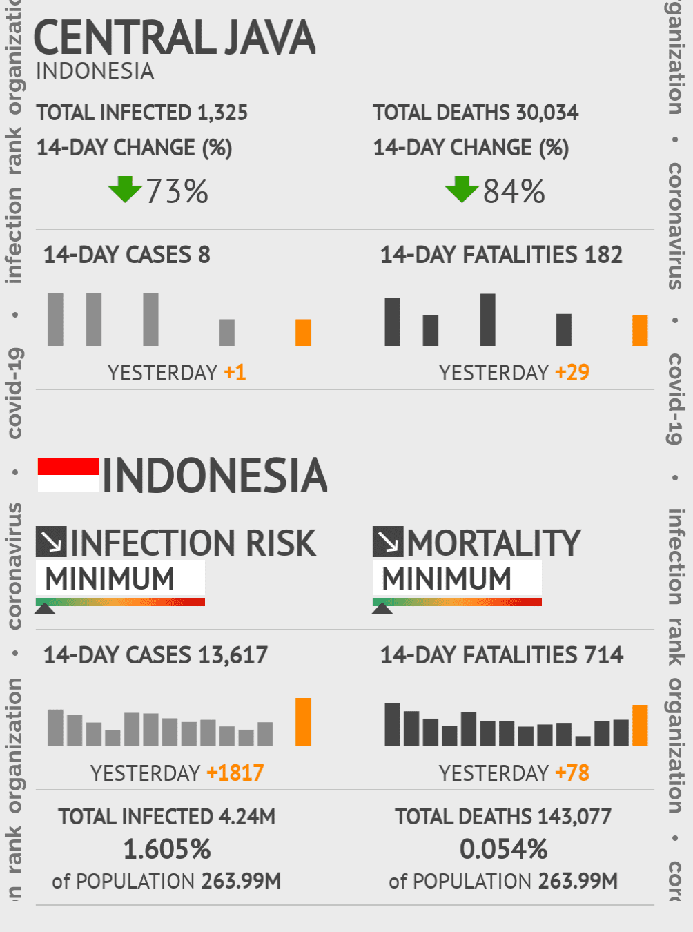 Central Java Coronavirus Covid-19 Risk of Infection on March 07, 2021