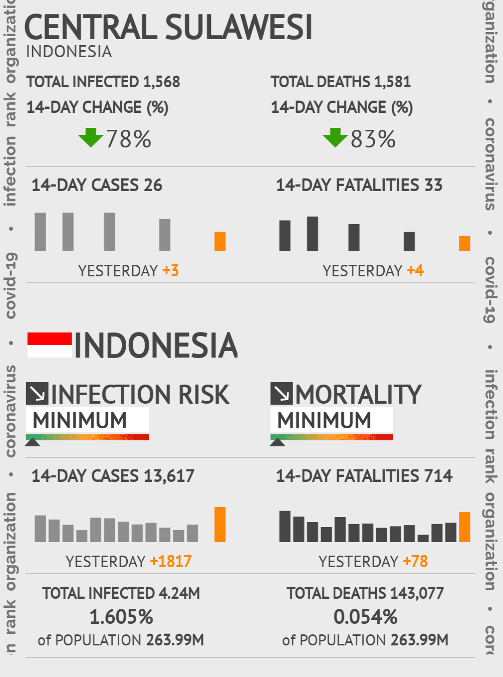 Central Sulawesi Coronavirus Covid-19 Risk of Infection on March 07, 2021