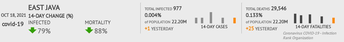 East Java Coronavirus Covid-19 Risk of Infection on July 24, 2021