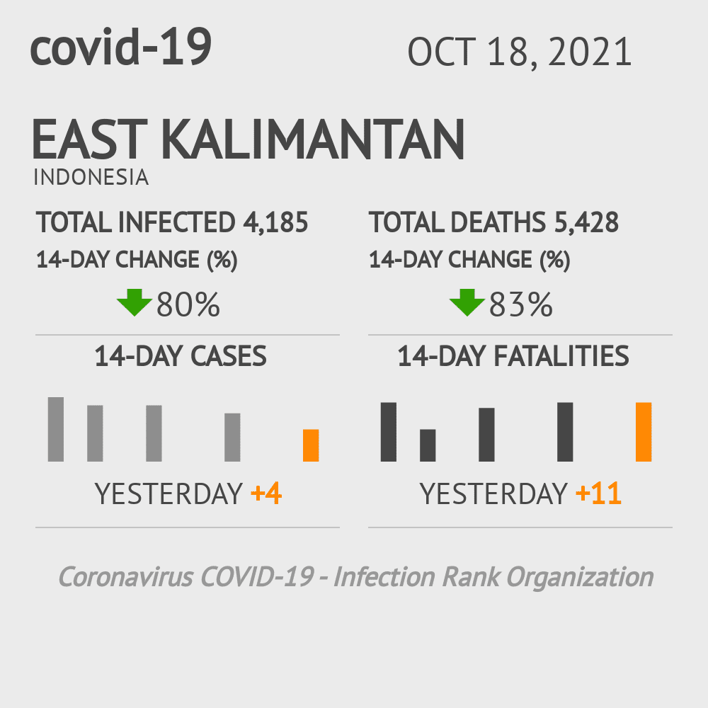 East Kalimantan Coronavirus Covid-19 Risk of Infection on March 07, 2021