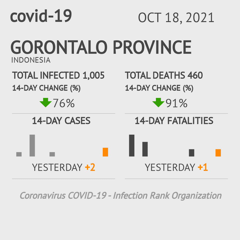 Gorontalo Coronavirus Covid-19 Risk of Infection on March 07, 2021