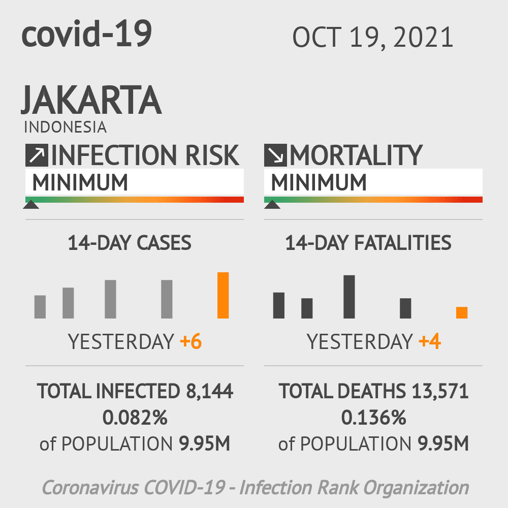 Jakarta Coronavirus Covid-19 Risk of Infection on March 09, 2021