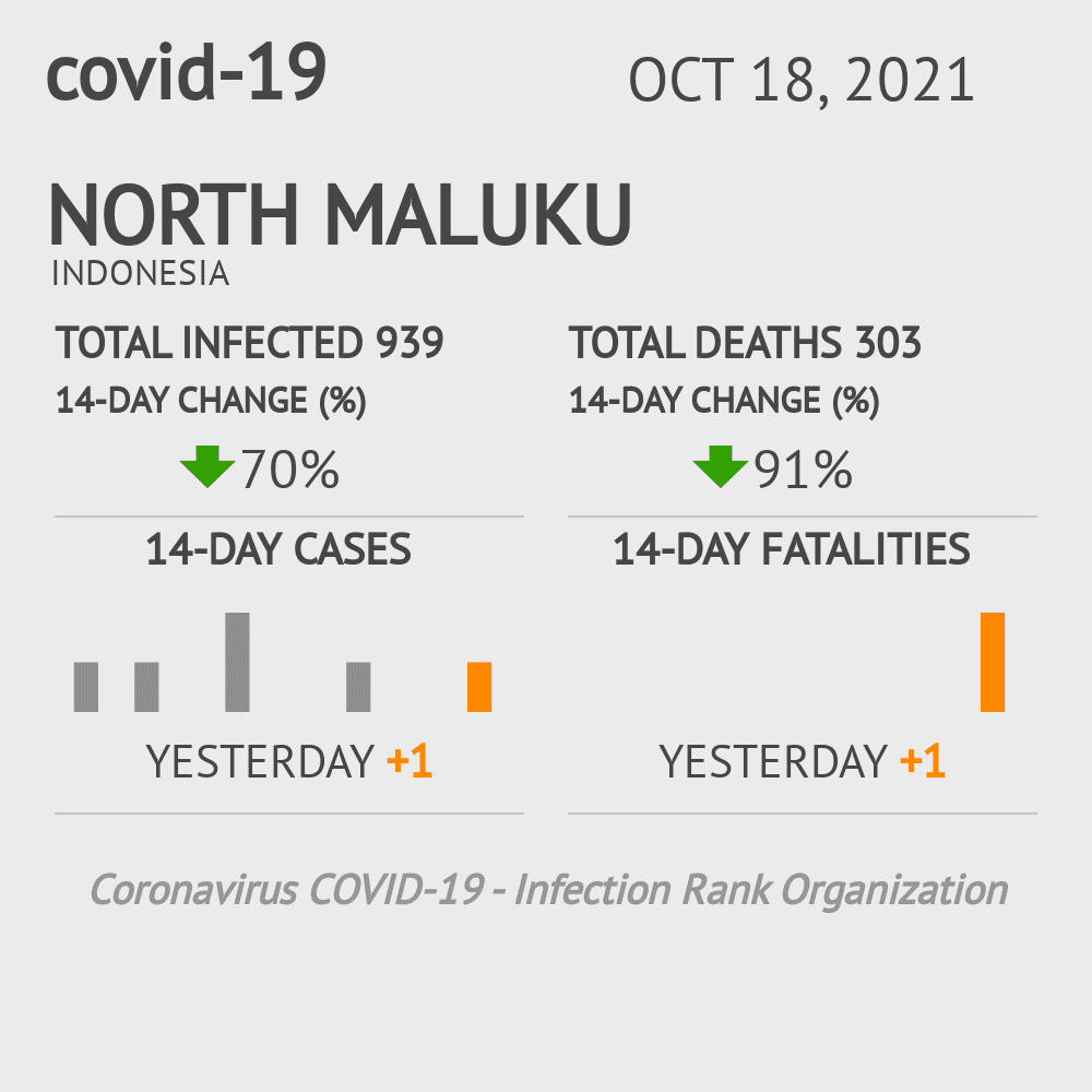 North Maluku Coronavirus Covid-19 Risk of Infection on March 07, 2021