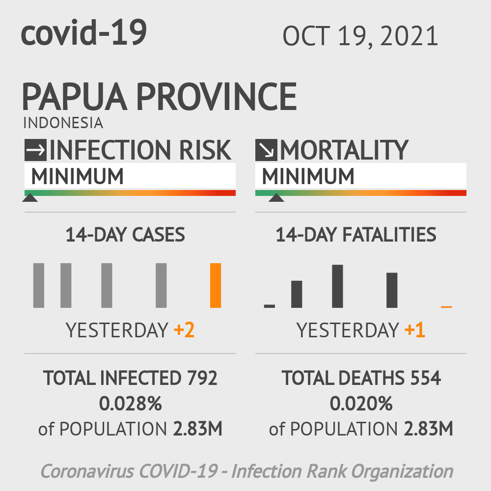 Papua Coronavirus Covid-19 Risk of Infection on March 09, 2021