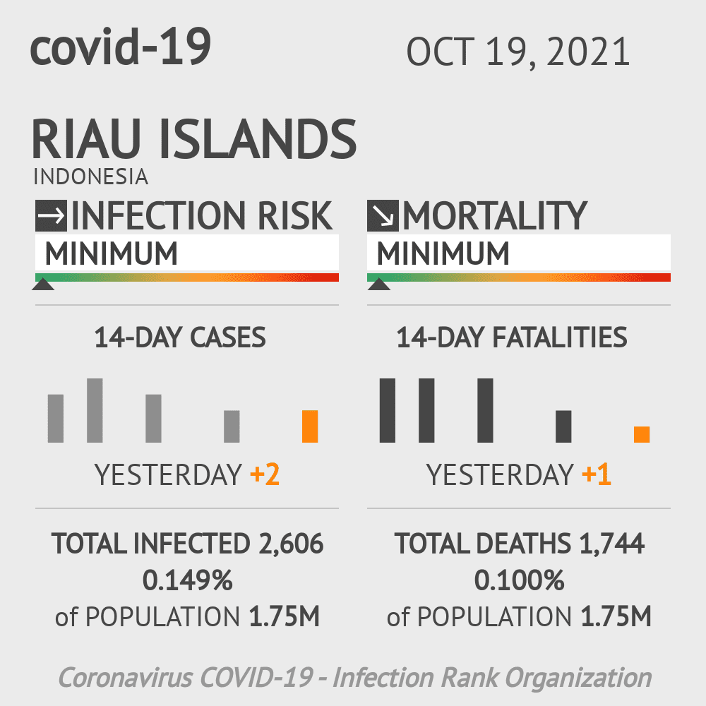 Riau Islands Coronavirus Covid-19 Risk of Infection on March 07, 2021