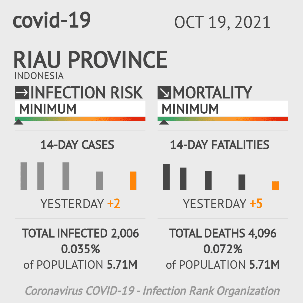 Riau Coronavirus Covid-19 Risk of Infection on March 09, 2021