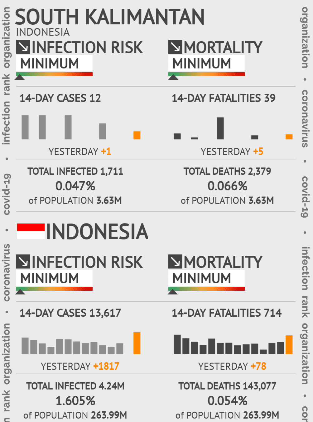 South Kalimantan Coronavirus Covid-19 Risk of Infection on March 09, 2021