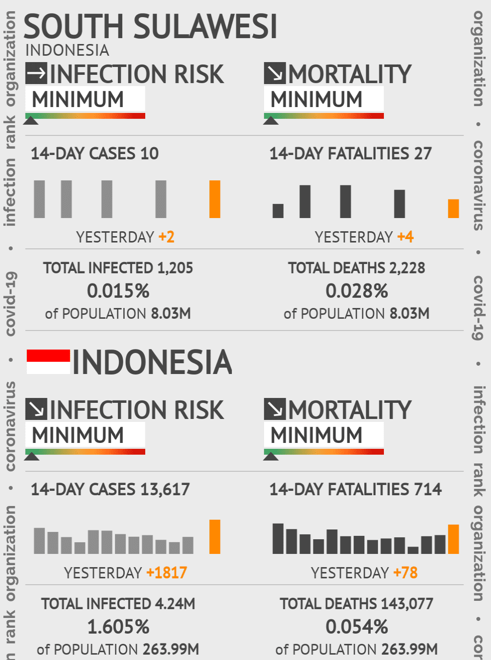 South Sulawesi Coronavirus Covid-19 Risk of Infection on March 03, 2021